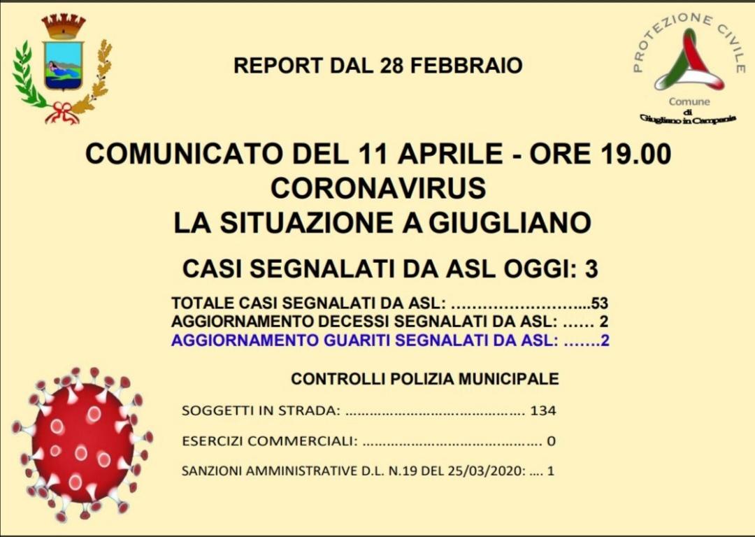 Coronavirus, a Giugliano salgono contagi: oggi altri tre. Sono 53 gli infetti