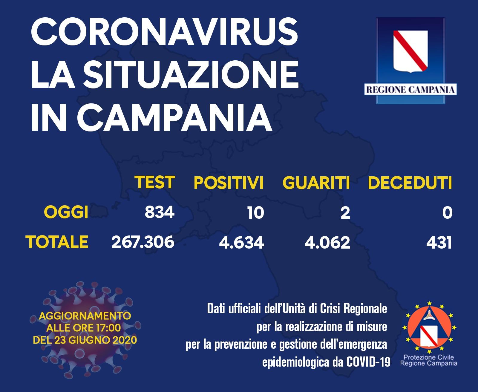 Covid19, in Campania i casi salgono a 10: i focolai tra il casertano e il napoletano