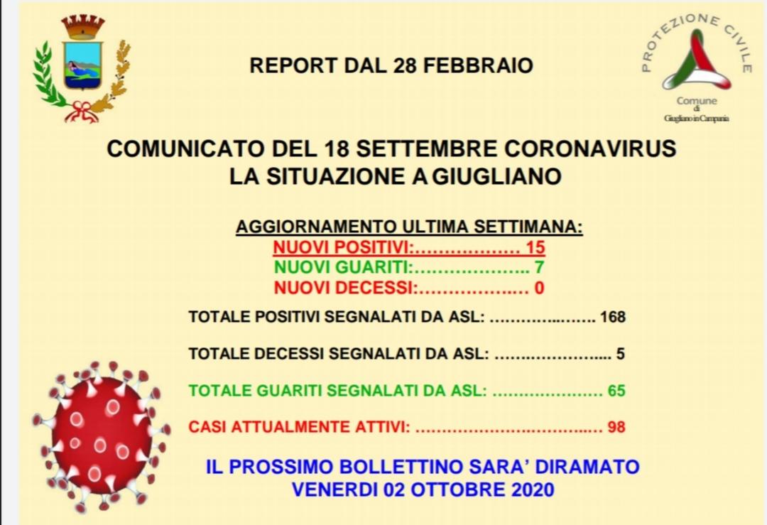 Emergenza coronavirus a Giugliano, altri 15 contagiati