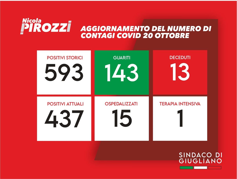 """Covid, a Giugliano 106 contagi in cinque giorni. Il sindaco Pirozzi: """"Rispettare le regole"""""""